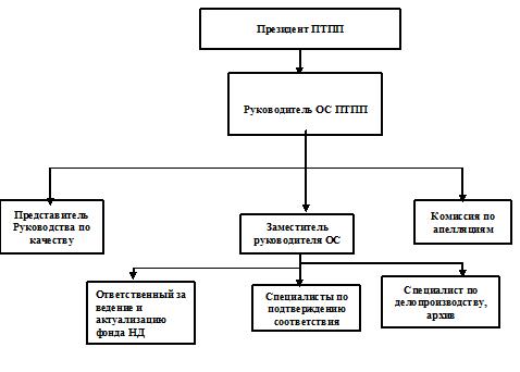 Структура органа по сертификации Пятигорской ТПП
